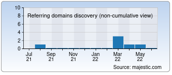 Majestic Referring Domains Discovery Chart for 1000cat.com