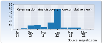 Majestic Referring Domains Discovery Chart for 1000dayofflineempire.com