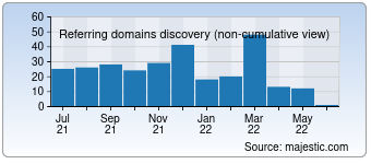 Majestic Referring Domains Discovery Chart for 1000eb.com