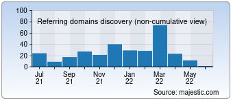 Majestic Referring Domains Discovery Chart for 1000ideasdenegocios.com
