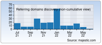 Majestic Referring Domains Discovery Chart for 1000memories.com
