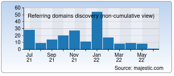 Majestic Referring Domains Discovery Chart for 1000notes.com