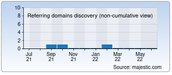 Majestic Referring Domains Discovery Chart for 1000seen-marathon.de