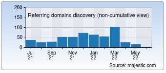 Majestic Referring Domains Discovery Chart for 1000webgames.com