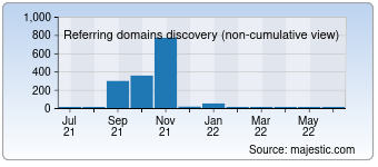 Majestic Referring Domains Discovery Chart for 1000yi.net
