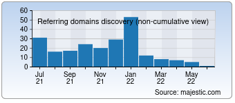 Majestic Referring Domains Discovery Chart for 1000ys.com