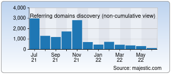 Majestic Referring Domains Discovery Chart for 10010.com