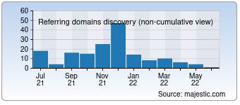 Majestic Referring Domains Discovery Chart for 100135.com