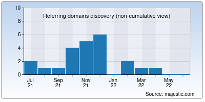 referring domains of 10max.net
