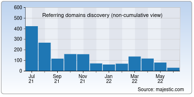 referring domains of 123moviesfree.net