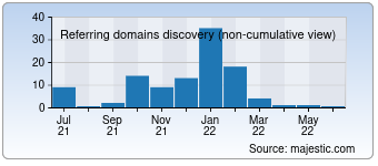 Majestic Referring Domains Discovery Chart for 125wyt.com