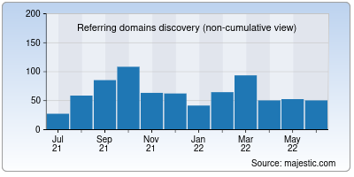 referring domains of 1377x.to
