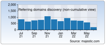 Majestic Referring Domains Discovery Chart for 1c-bitrix.ru