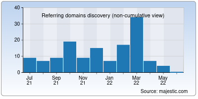 referring domains of 1clickvpn.net