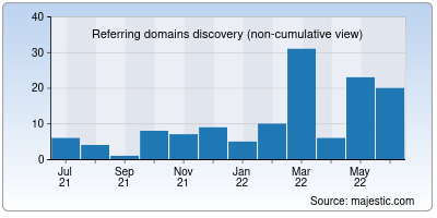 referring domains of 1mb.co