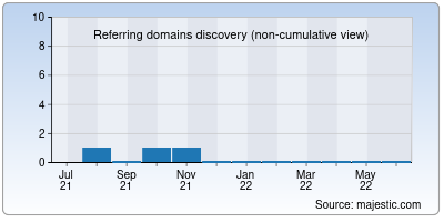 referring domains of 1tamilgun.in
