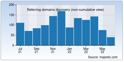 referring domains of 1zoom.me