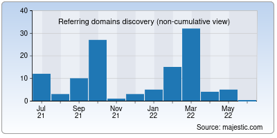 referring domains of 24-news.net