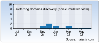 Majestic Referring Domains Discovery Chart for 2generic.ru