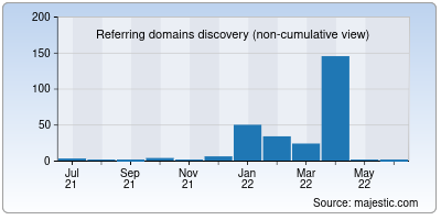 referring domains of 2gomovies.net