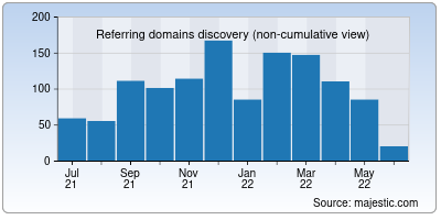 referring domains of 2player.co
