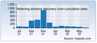 Majestic Referring Domains Discovery Chart for 3366.com
