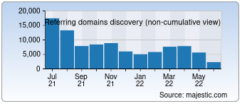 Majestic Referring Domains Discovery Chart for 360.cn