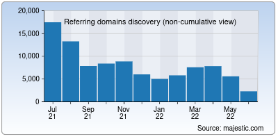 referring domains of 360.cn