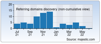 Majestic Referring Domains Discovery Chart for 366.cash