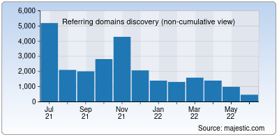 referring domains of 39.net