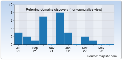 referring domains of 3kmovies.co