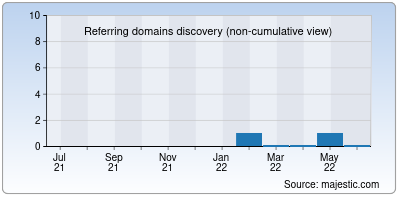 referring domains of 3mbola.net