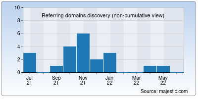 referring domains of 3movierulz.to