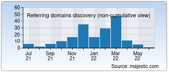 Majestic Referring Domains Discovery Chart for 3xhamster.com