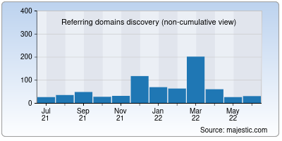 referring domains of 4eno.in