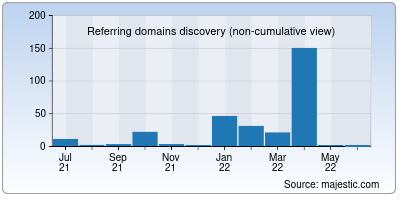 referring domains of 4movierulz.us