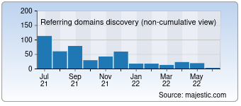 Majestic Referring Domains Discovery Chart for 5253.com
