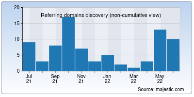 referring domains of 53tv.net