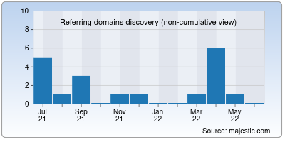 referring domains of 5gbaba.in