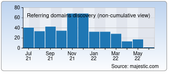 Majestic Referring Domains Discovery Chart for 5lux.com