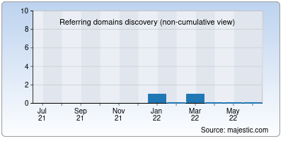 referring domains of 5movierulz.in