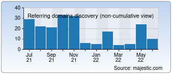 Majestic Referring Domains Discovery Chart for 5vodnom.ru