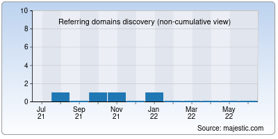 referring domains of 80d.cn
