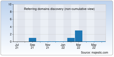 referring domains of 869togo.net