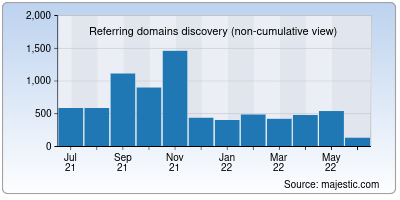 referring domains of 9game.cn