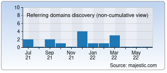 Majestic Referring Domains Discovery Chart for Abayaaddict.com