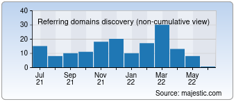 Majestic Referring Domains Discovery Chart for Abayabuth.com