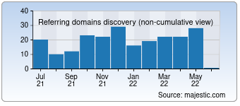 Majestic Referring Domains Discovery Chart for Abcargent.com