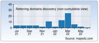 Majestic Referring Domains Discovery Chart for Academie.com.ua