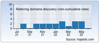 Majestic Referring Domains Discovery Chart for Aceedutech.com